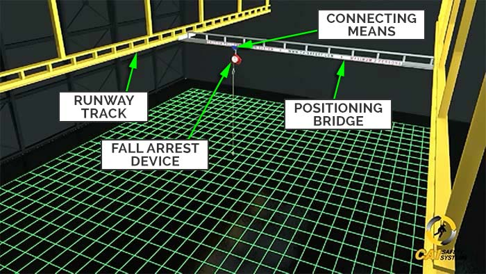 Overhead Positioning Bridge - System Components