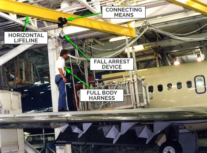 Hangar Horizontal Lifeline - System Components