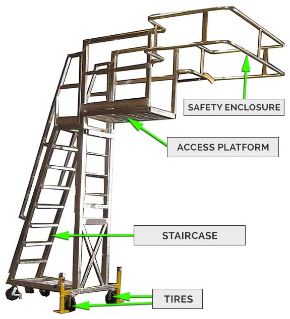 Portable Access Platform - System Components