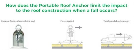 Counterweight Roof Anchor with D-ring