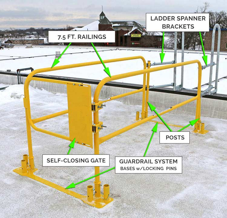 Gate & Guardrail Kit - System Components