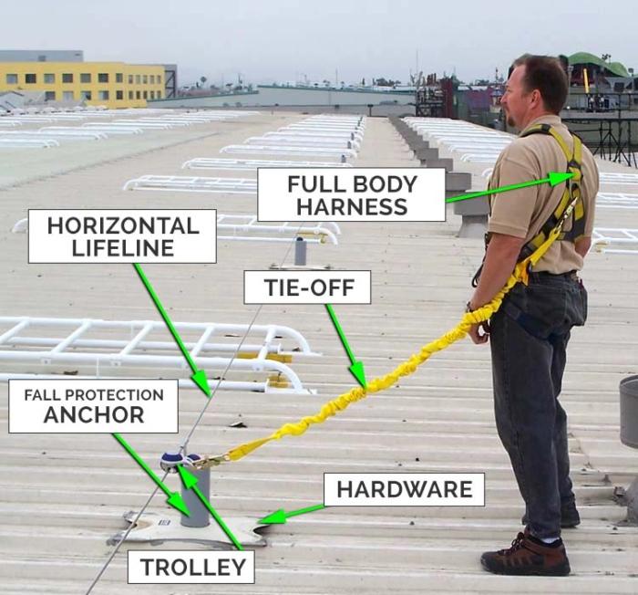 Roof Horizontal Lifeline - Components