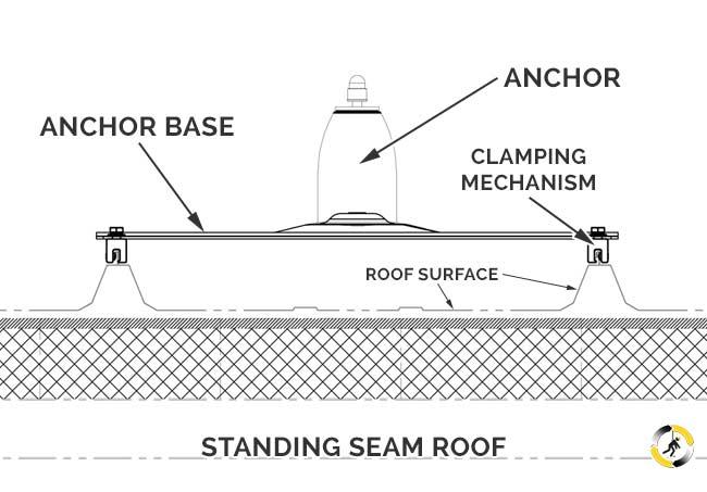 Roof HLL - Standing Seam