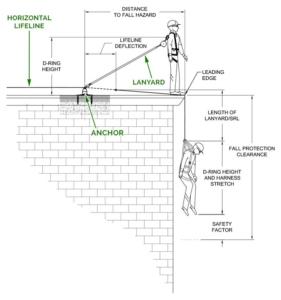 Roof Horizontal Lifeline - Fall Clearance