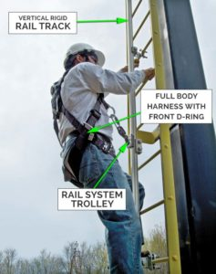 Components - Ladder Rigid Track Fall Arrest System
