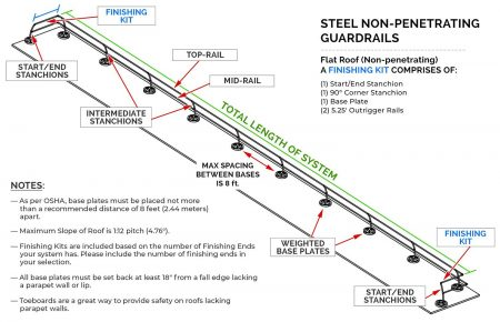 Steel Non-penetrating & Fixed Guardrails - NON-PENETRATING SYSTEM