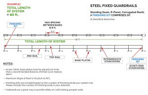 Steel Galvanized Guardrails - FIXED SYSTEMS