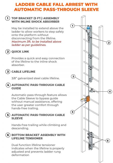 Ladder Cable Fall Arrest w/ Automatic Pass-Through Sleeve – Components