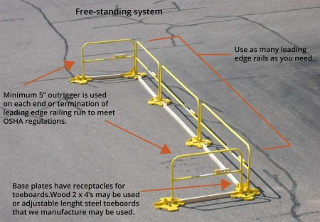 Steel Non-penetrating Guardrails setup