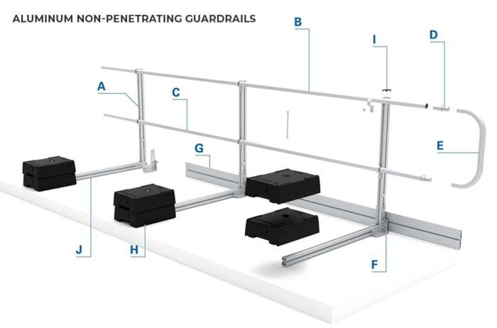 Aluminum Non-penetrating Guardrails - Components