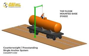Counterweight & Freestanding Single Anchor - Top Floor Mount Base Railcar